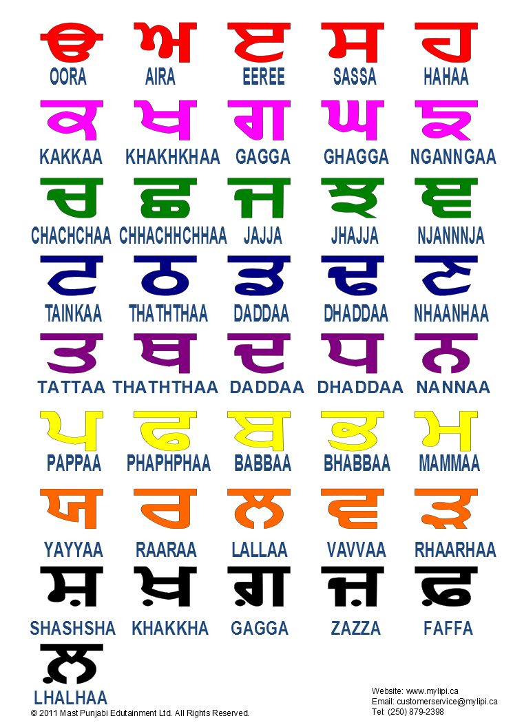 Learn Punjabi Alphabet